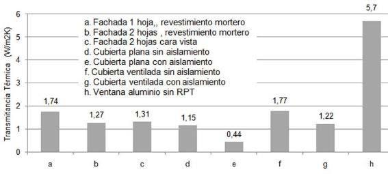 Page 66 of COSTE ÓPTIMO Y VIABILIDAD ECONÓMICA DE LA REHABILITACIÓN ENERGÉTICA DE VIVIENDAS EN ESPAÑA