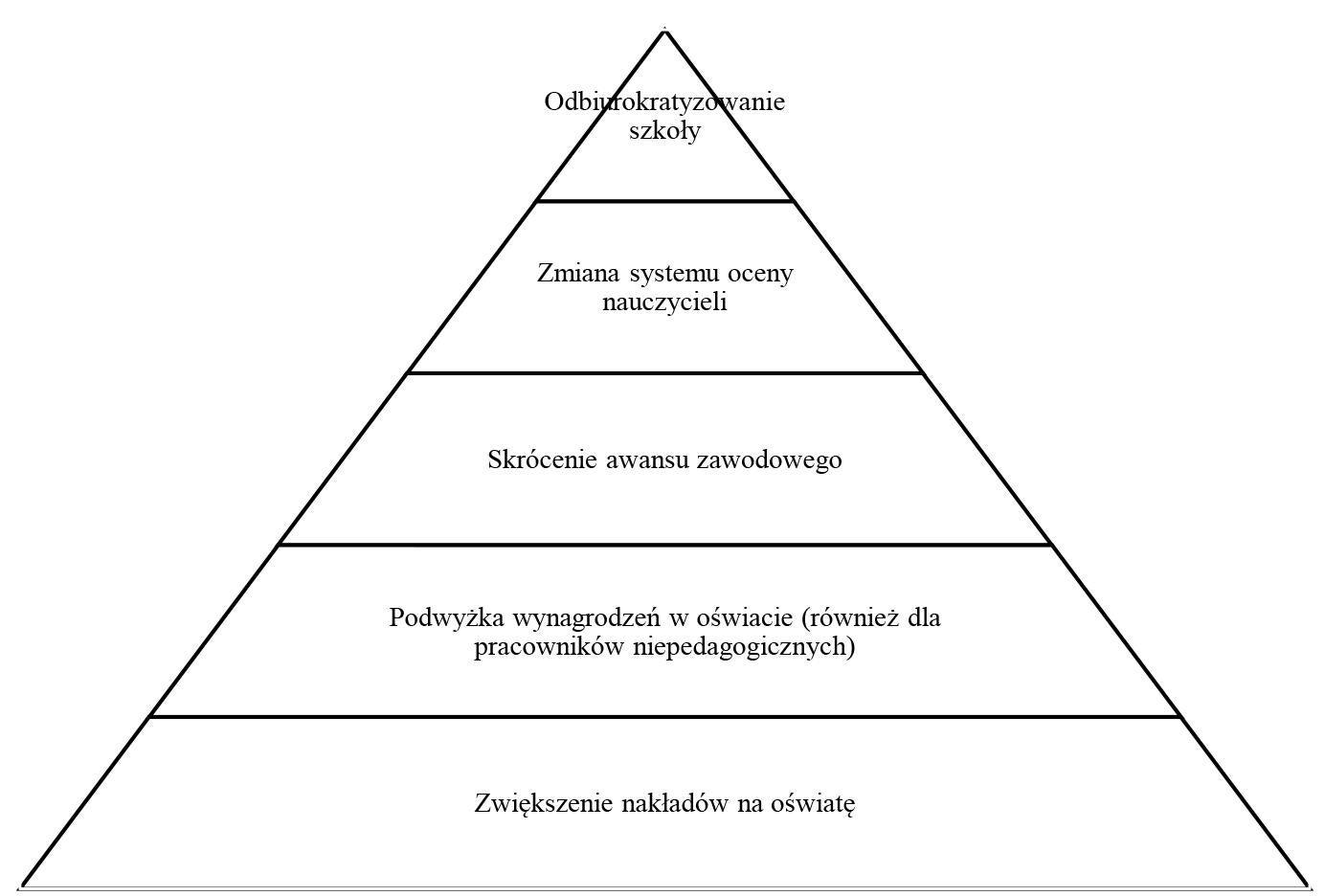 Page 96 of Dariusz Żółtowski, Kilka uwag o kondycji nauczyciela