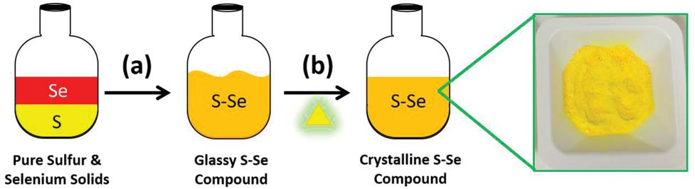 Page 46 of Development of Novel Optical Materials Using Sulfur-Based Chemistry