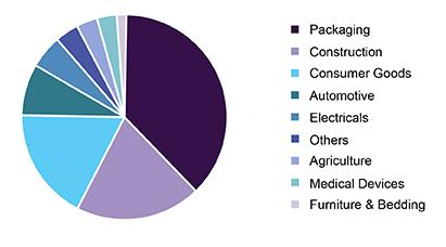 Page 28 of Plastics Market Outlook: Confl icting Calls to Action