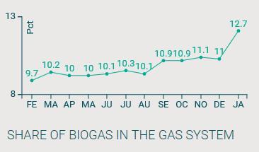 Page 8 of TEMA: Status på biogas i nettet