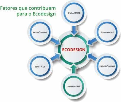 Page 10 of A Nova norma sobre ecodesign: revisão 2020