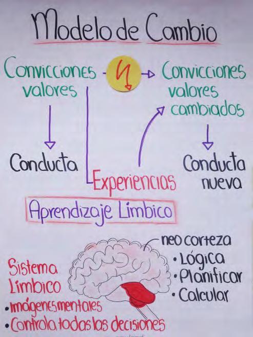 Page 12 of Cánones de Acción para articular proyectos