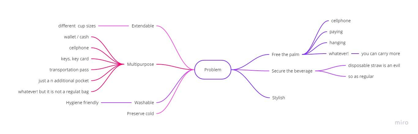 Page 44 of Problem /Purpose map