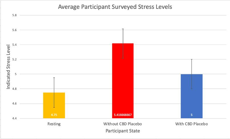 Page 12 of Effect of Using CBD Placebo Under Stress: Measuring Heart Rate, Mean Arterial Pressure, and Reported Stress Level