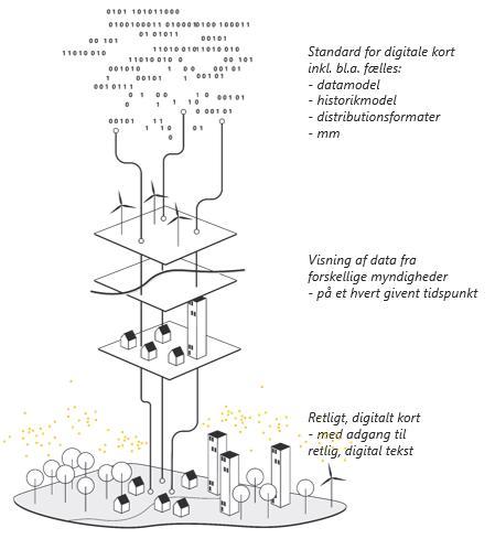 Page 18 of Retlige, digitale planer og kort