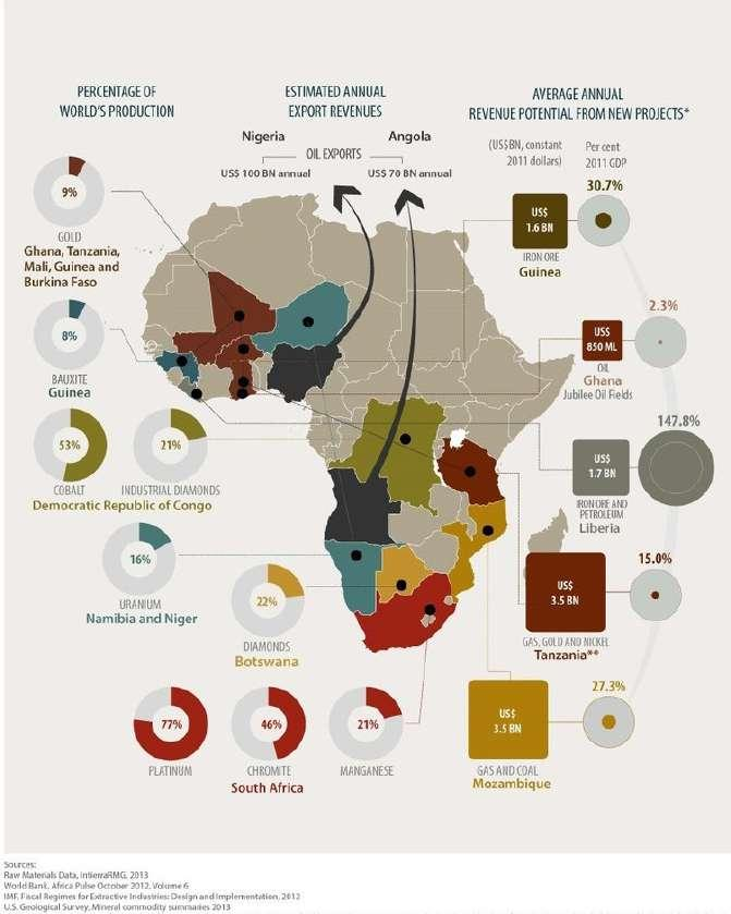 Page 20 of Why and where you must invest in African agriculture