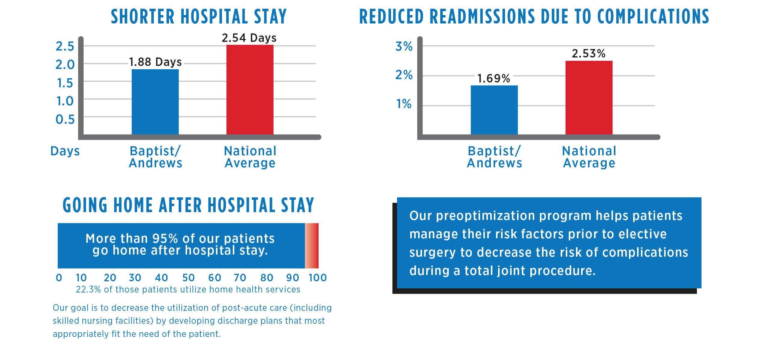 Page 18 of Joint Replacement Outcome Data