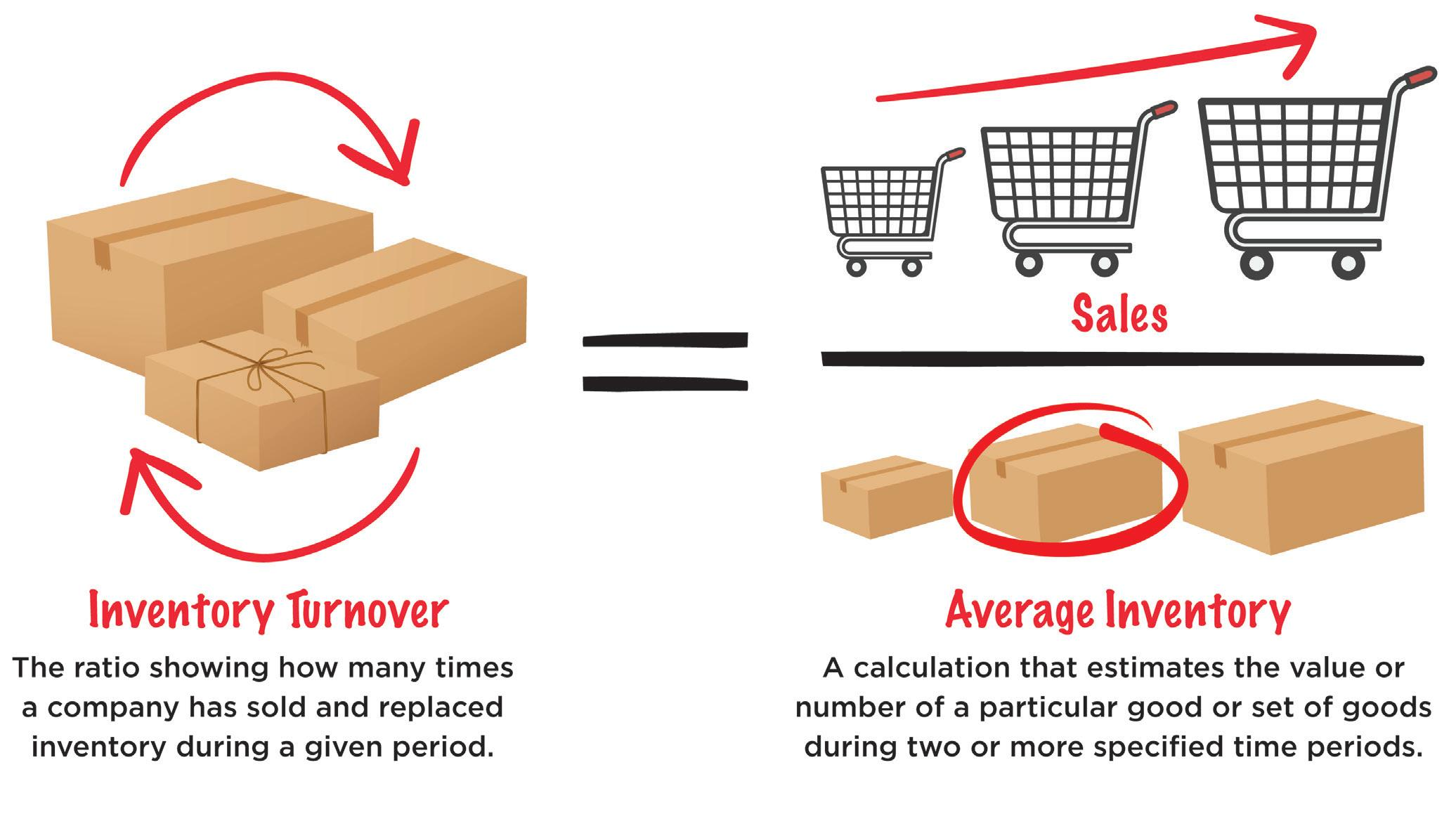 Page 16 of HOT TOPICS: What is Inventory Turnover?
