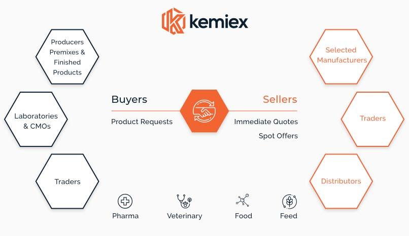 Page 18 of Atradius and Kemiex shake-up the raw material trading landscape in pharma, veterinary, food and feed