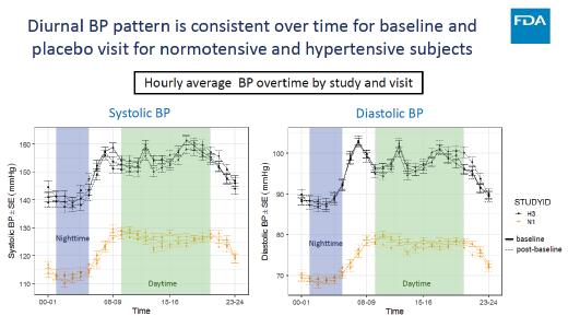 Page 30 of Blood Pressure Monitoring in Clinical Trials in Obese Subjects