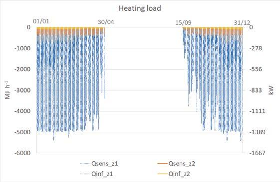 Page 32 of Energy analysis based on dynamic simulation of industrial heating by radiant modules with condensing unit