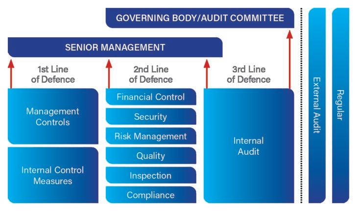 Page 20 of Compliance governance and the need for a fourth line of defence model