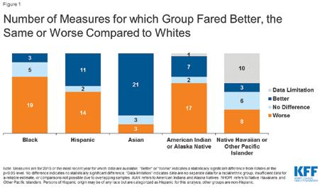 Page 6 of Health Disparities are a Symptom of Broader Social and Economic Inequities
