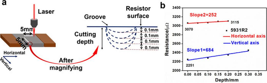 Page 6 of JLA Editor's Pick: Precise laser trimming of alloy strip resistor: A comparative study with femtosecond laser and nanosecond laser