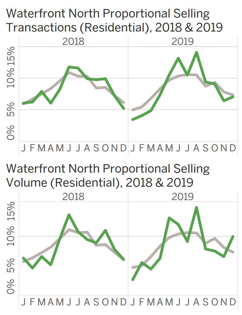 Page 7 of Waterfront North: Central and North Whidbey Island, Camano Island, Port Townsend, Snohomish County north of Port Gardner, Skagit, Whatcom, and San Juan Counties