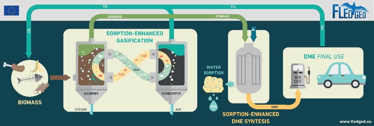 Page 34 of Sorption-Enhanced processes for bio-DME synthesis