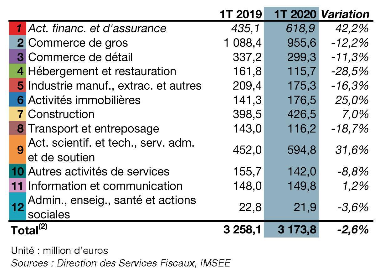 Page 6 of L'economia monegasca dopo l'impatto del Covid