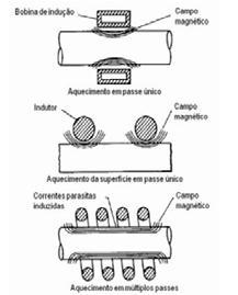 Page 18 of A Aplicação de Técnicas DOE E ANOVA na Análise de Processo de Tempera por Indução de Coroas de Transmissão Fabricadas em Aço SAE 1045