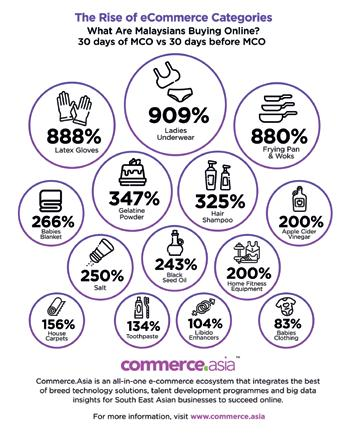 Page 34 of Rise of e-commerce in Malaysia during Covid 19