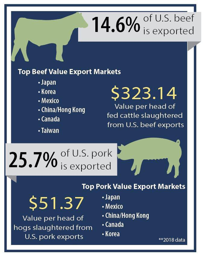 Page 22 of VALUE OF RED MEAT EXPORTS TO CORN GROWERS