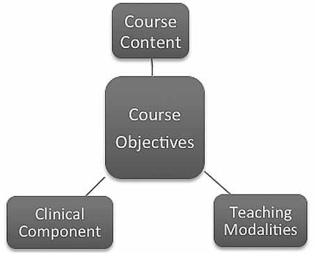 Page 22 of Opinion Article: Innovation in a Mental Health Course Design: Increasing Student Engagement and Interaction by: Akhtar Ebrahimi Ghassemi, PhD, MHC, MSN, RN