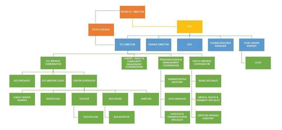 Page 7 of Staff/Organizational Chart