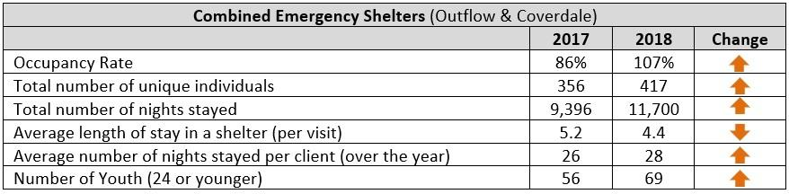 Page 8 of Shelter Statistics
