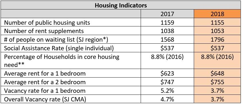 Page 7 of Housing Indicators