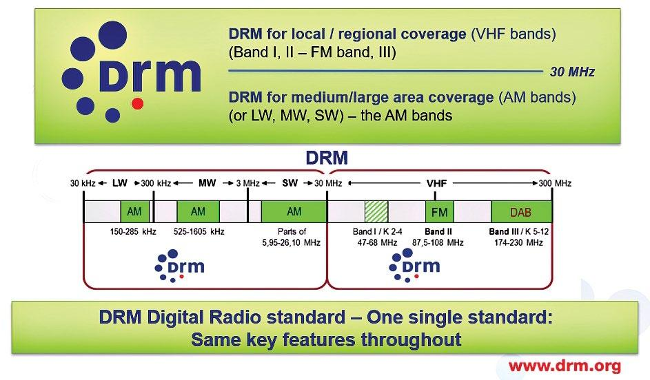 Page 10 of Use DRM on India's FM Band