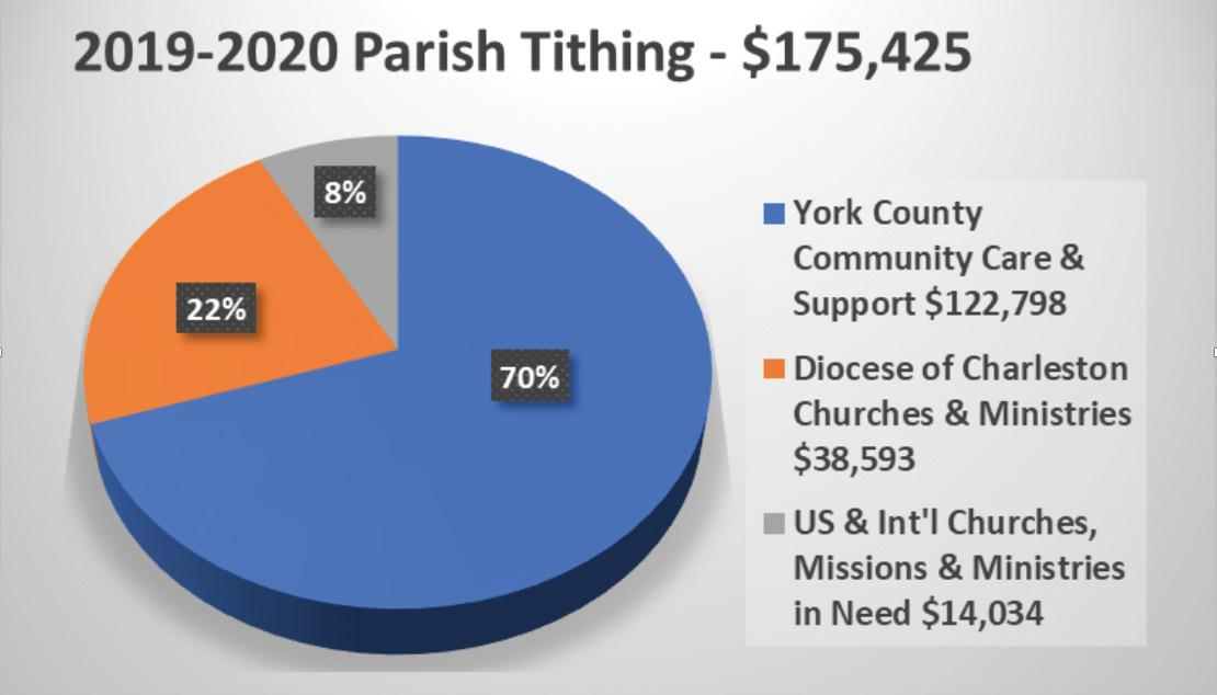 Page 5 of Tithing at St. Philip Neri Church: Service and Outreach Beyond the Parish
