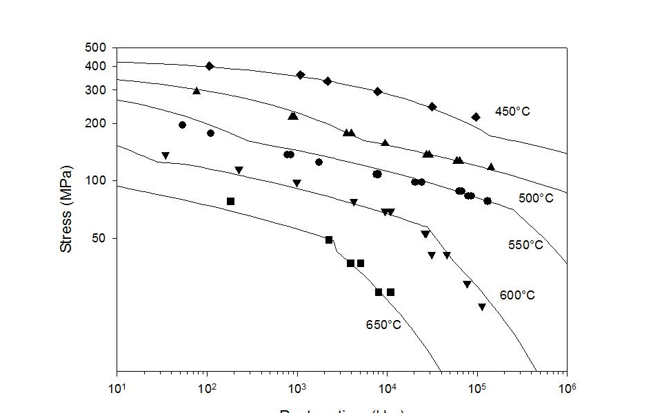 Page 10 of Technical Paper: Long-Term Creep Life Prediction for Bainitic 2.25 Chromium Steels