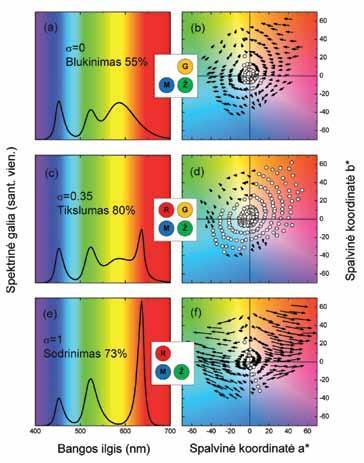 Magiškoji spalvų inžinerija: beieškant optimalaus apšvietimo
