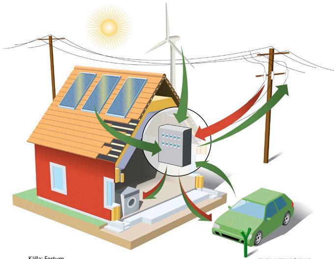 Page 46 of Smarta fastigheter och Intelligy för bättre värme- och elanvändning