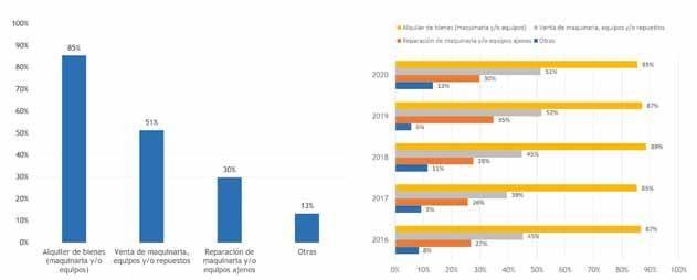 Page 16 of Mercado Estudio del alquiler de maquinaria y equipos en España 2020