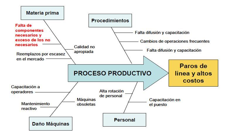 Page 42 of Nuevas estrategias de producción Christian Felipe Suarez Morea