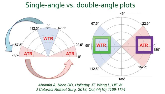 Page 13 of Double-angle plots permit optimal understanding for