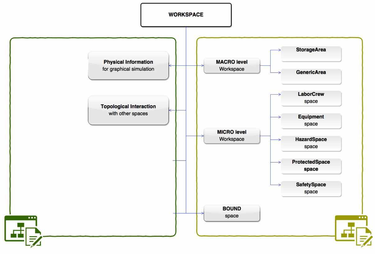 Page 96 of 5.2 Overall framework of the Space Ontology