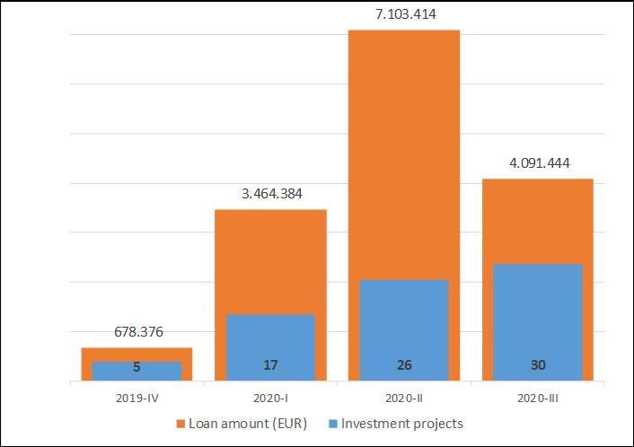 Page 42 of Sectorul privat absoarbe creditele de investiţii ale BEI în timpul crizei provocate