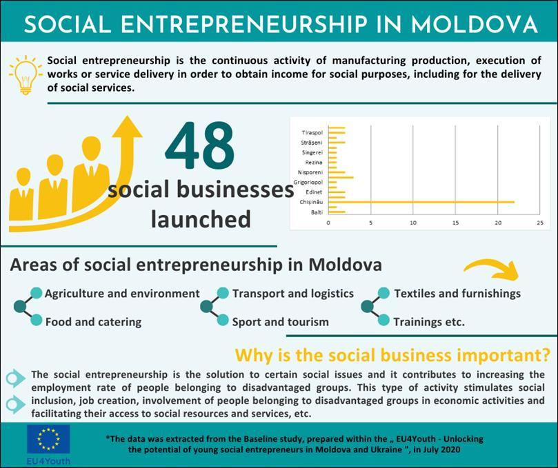 Page 36 of EU4Youth: antreprenoriatul social - mai aproape de Oameni, Natură, Comunitate