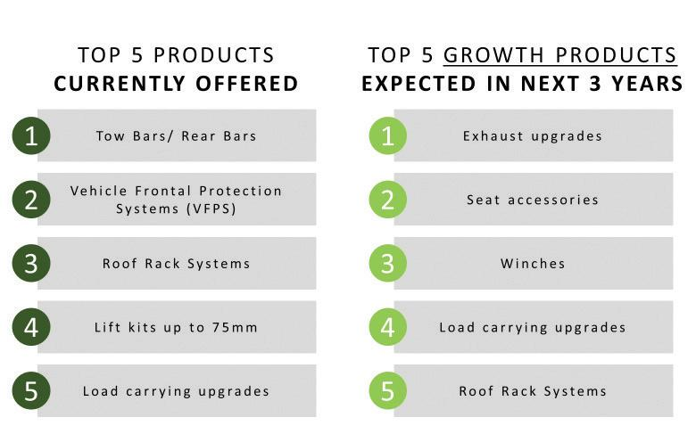 Page 7 of The Australian 4WD Industry reports tenfold growth