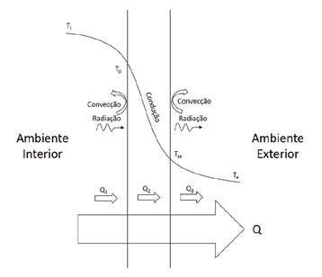 Page 22 of Modelação e otimização das propriedades térmicas de tijolos cerâmicos com recurso à simulação computacional pelo método dos elementos finitos