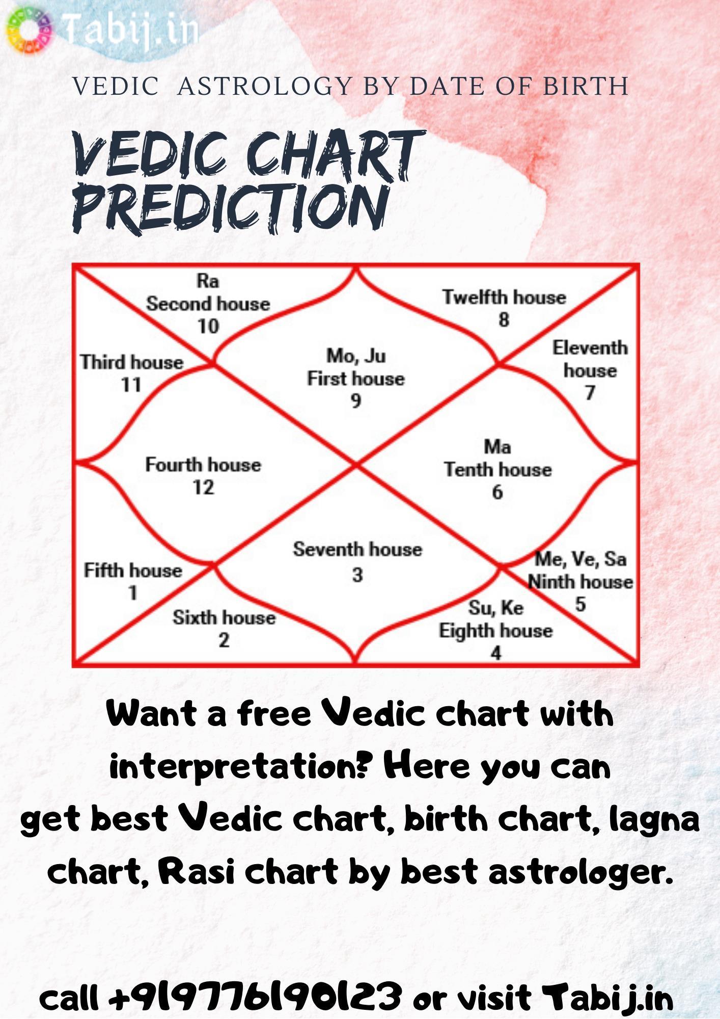 Vedic astrology prediction: Free Vedic chart, lagna chart