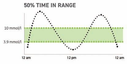 Page 22 of Varijabilnost glikemije, kontinuirani glukozni monitoring (CGM) i važnost parametara TIR (time in range