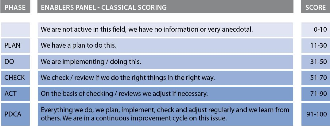 Page 52 of III How to evaluate: the scoring system