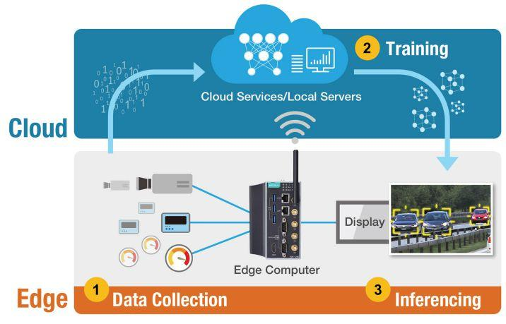 Page 20 of Edge computing and AI create Industrial AIoT applications