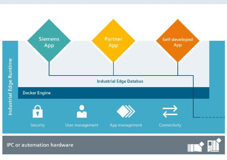 Page 30 of Edge-located HMIs drive new wave of Industry 4.0