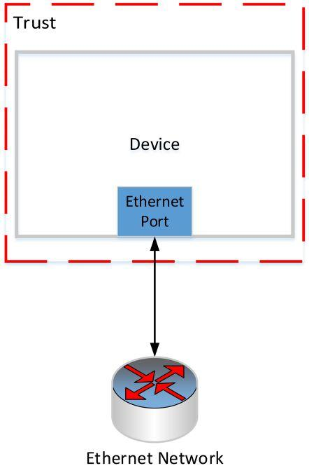 Page 38 of Industrial Control Systems: CIP Security and IEC 62443-4-2