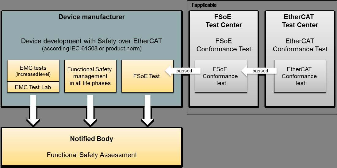 Page 36 of Safety over EtherCAT conformance testing