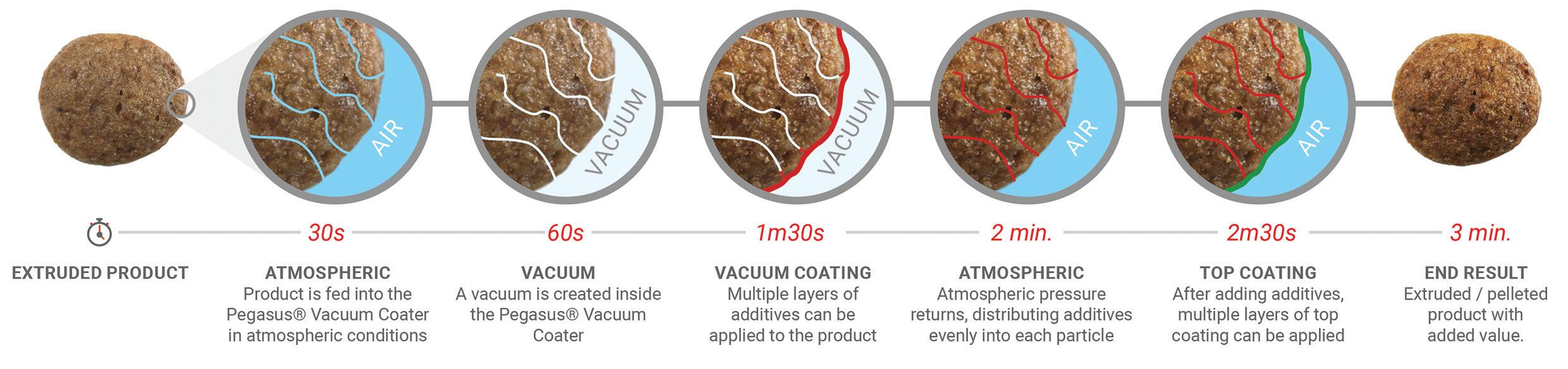Page 20 of The vacuum coating revolution in feed production